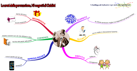 persuasione Robert Cialdini