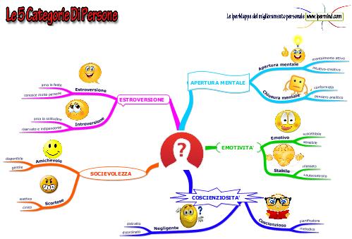Esempi di come descrivere la tua personalità su un sito di incontri