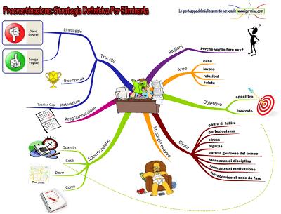 mappa procrastinazione