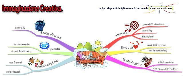 immaginazione_creativa
