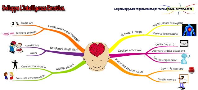 sviluppare intelligenza emotiva