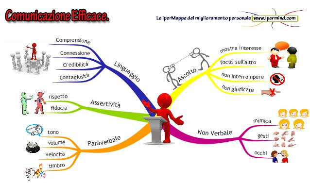 Comunicazione_efficace_IperMappa