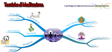 Tecniche_di_meditazione_IperMappa