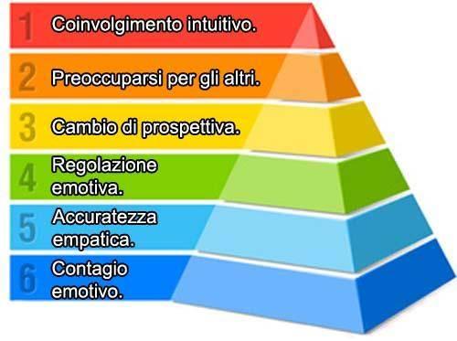 La piramide dell'empatia.