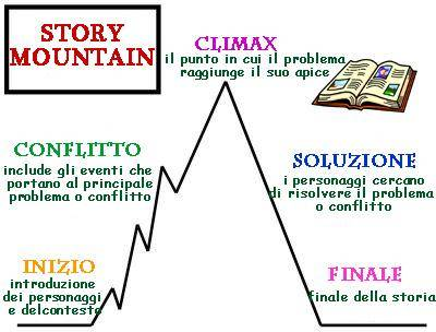 story mountain 2